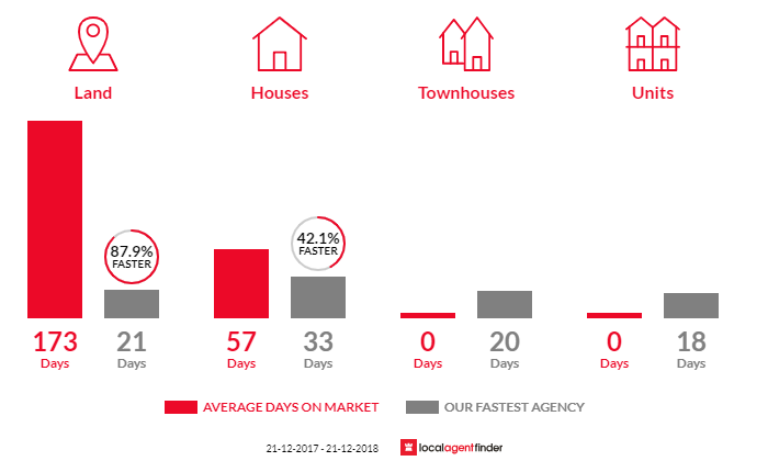Average time to sell property in Park Orchards, VIC 3114