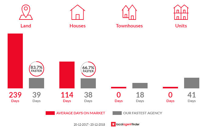 Average time to sell property in Park Ridge, QLD 4125