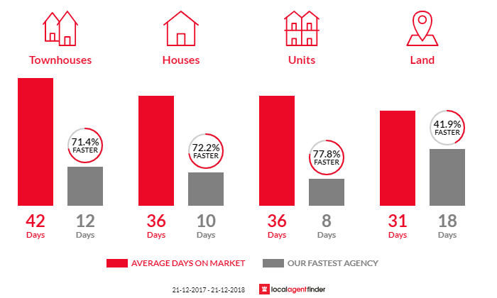 Average time to sell property in Parkdale, VIC 3195
