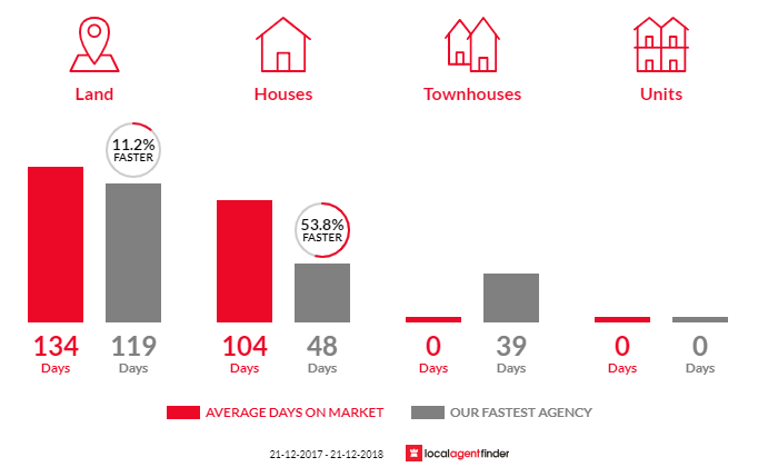 Average time to sell property in Parkerville, WA 6081