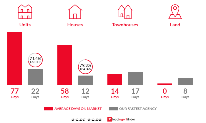 Average time to sell property in Parklea, NSW 2768