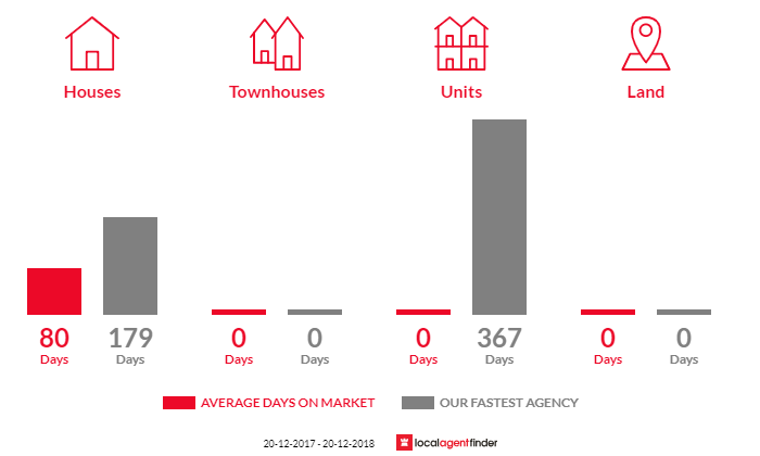 Average time to sell property in Parkside, QLD 4825