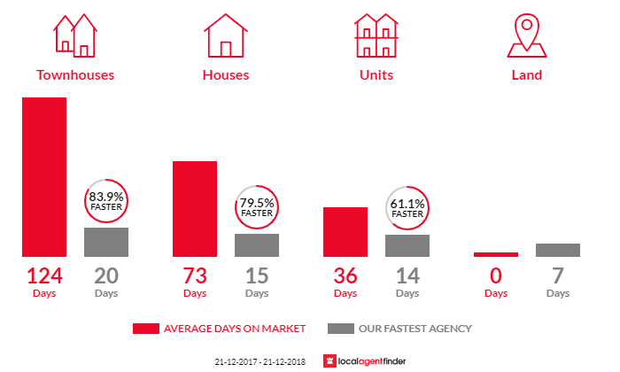 Average time to sell property in Parkwood, QLD 4214