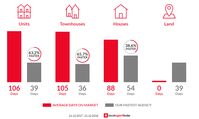 Average time to sell property in Parkwood, WA 6147