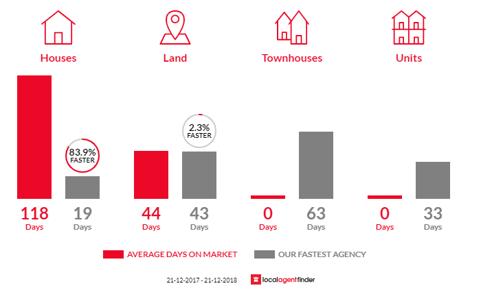 Average time to sell property in Parmelia, WA 6167