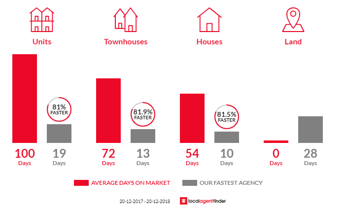 Average time to sell property in Parramatta, NSW 2150