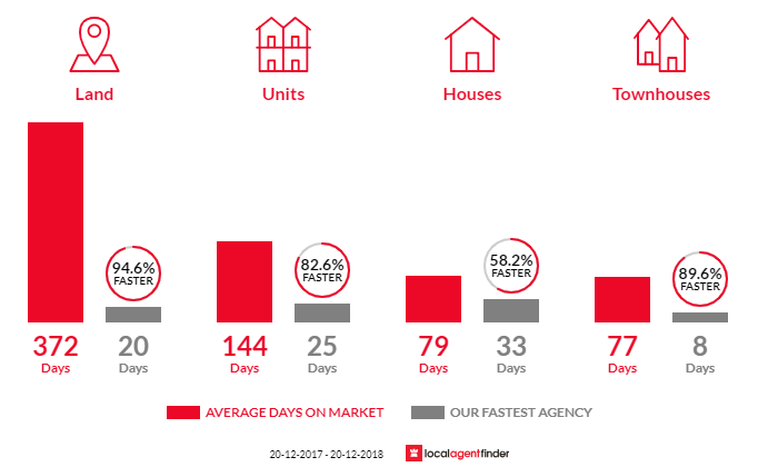 Average time to sell property in Parrearra, QLD 4575