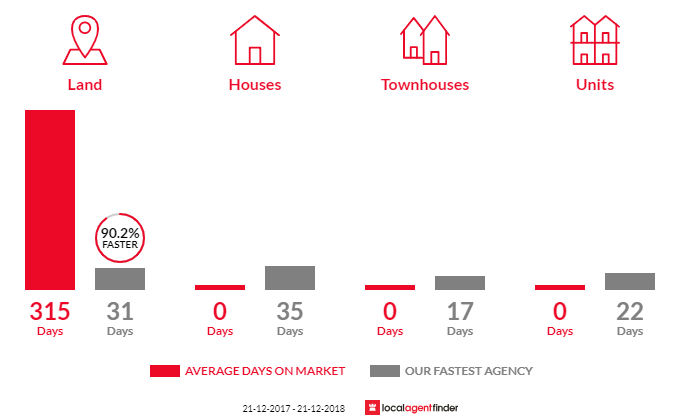 Average time to sell property in Parwan, VIC 3340