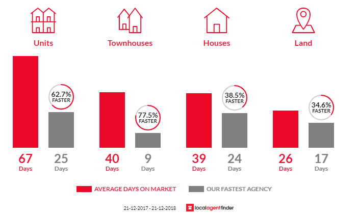 Average time to sell property in Pascoe Vale, VIC 3044