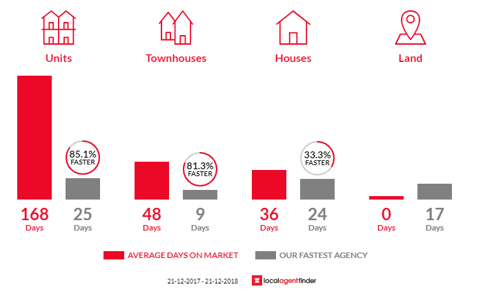 Average time to sell property in Pascoe Vale South, VIC 3044