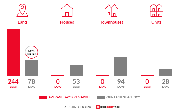 Average time to sell property in Pastoria East, VIC 3444