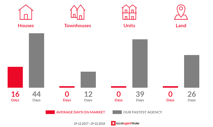 Average time to sell property in Patchs Beach, NSW 2478
