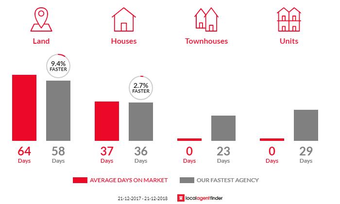 Average time to sell property in Pawleena, TAS 7172