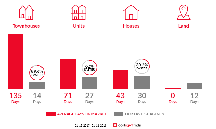 Average time to sell property in Payneham, SA 5070