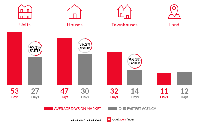 Average time to sell property in Payneham South, SA 5070