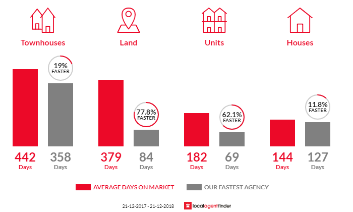 Average time to sell property in Paynesville, VIC 3880