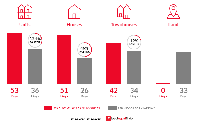 Average time to sell property in Pearce, ACT 2607