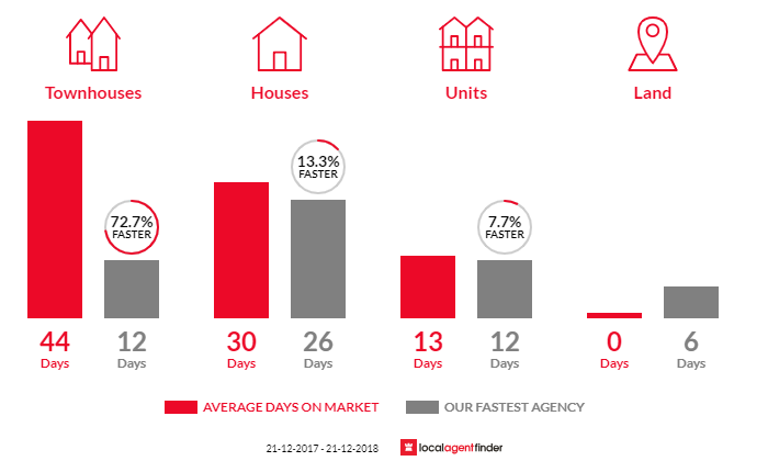 Average time to sell property in Pearcedale, VIC 3912