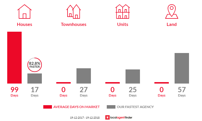 Average time to sell property in Pearl Beach, NSW 2256