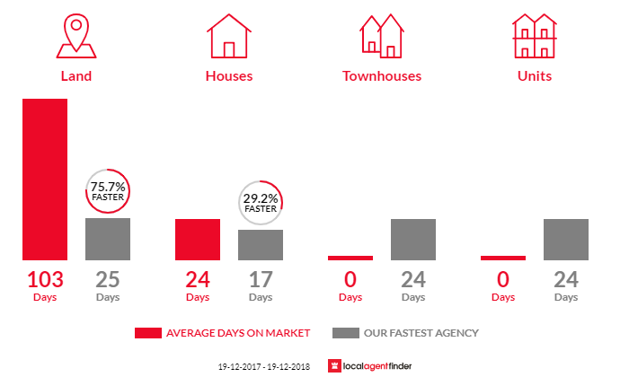 Average time to sell property in Peats Ridge, NSW 2250