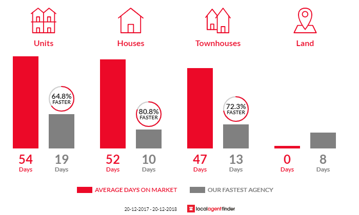 Average time to sell property in Pendle Hill, NSW 2145