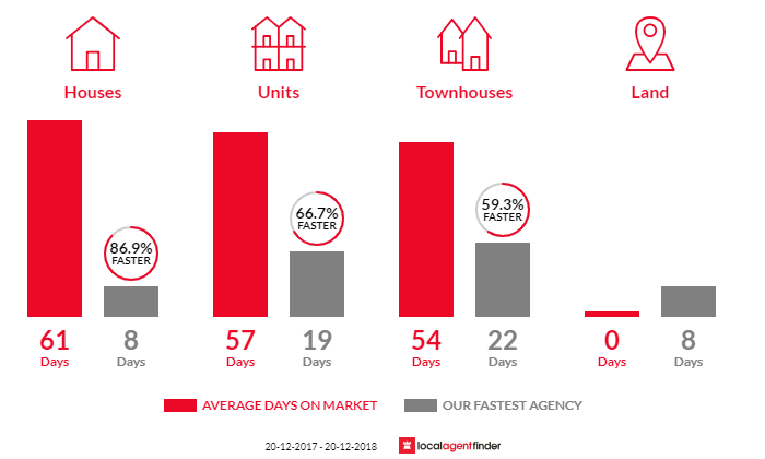 Average time to sell property in Pennant Hills, NSW 2120
