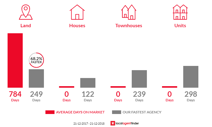 Average time to sell property in Pennyroyal, VIC 3235