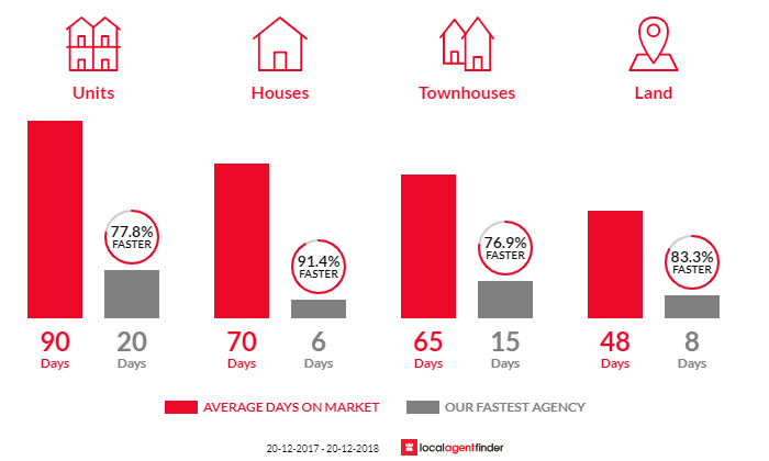 Average time to sell property in Penrith, NSW 2750