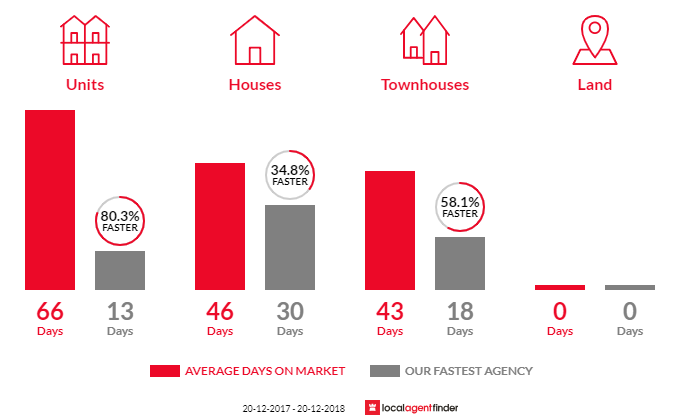 Average time to sell property in Penshurst, NSW 2222