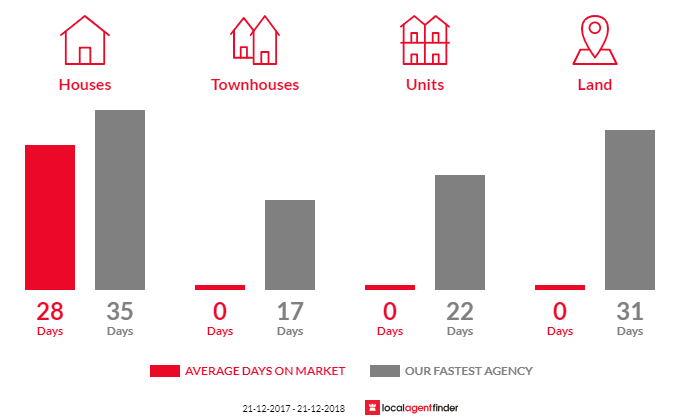 Average time to sell property in Pentland Hills, VIC 3341