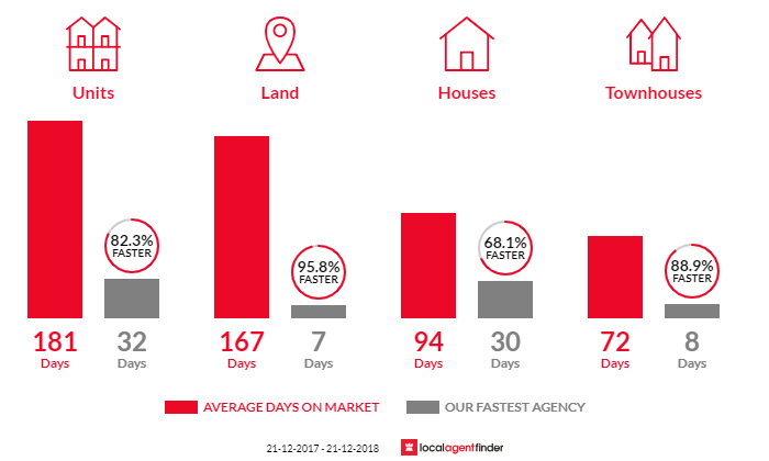 Average time to sell property in Peregian Springs, QLD 4573