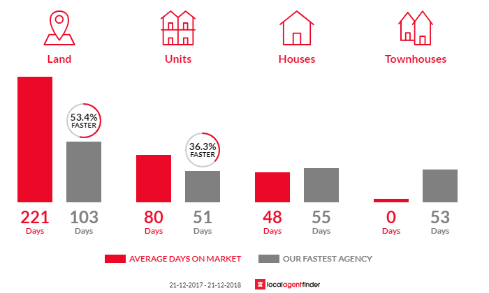 Average time to sell property in Perth, TAS 7300