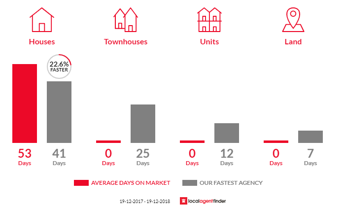 Average time to sell property in Perthville, NSW 2795