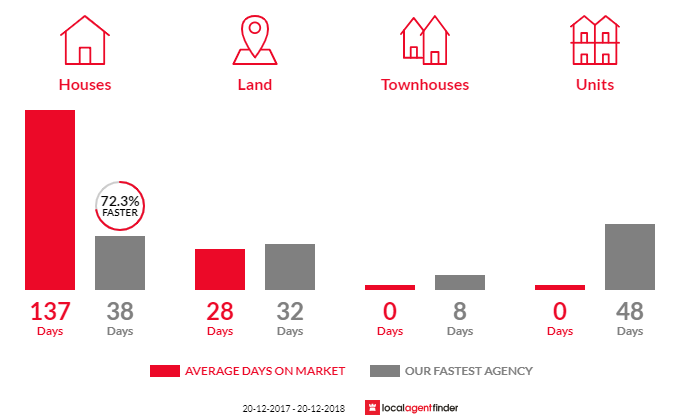 Average time to sell property in Perwillowen, QLD 4560