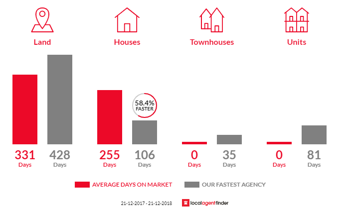 Average time to sell property in Peterborough, VIC 3270