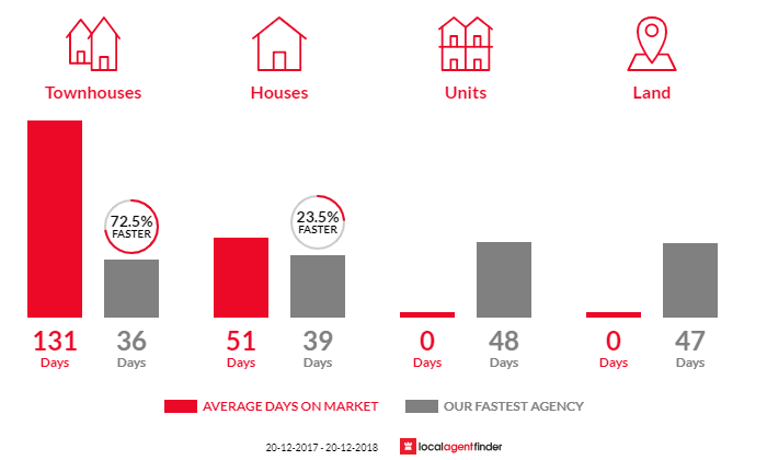Average time to sell property in Petrie, QLD 4502