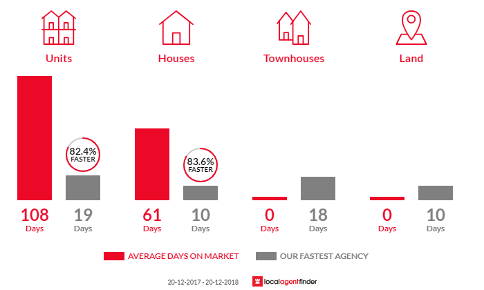 Average time to sell property in Petrie Terrace, QLD 4000