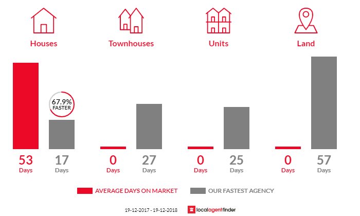Average time to sell property in Phegans Bay, NSW 2256
