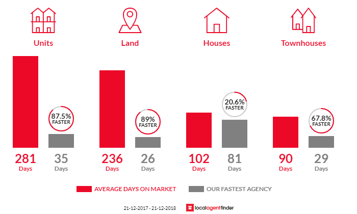 Average time to sell property in Pialba, QLD 4655