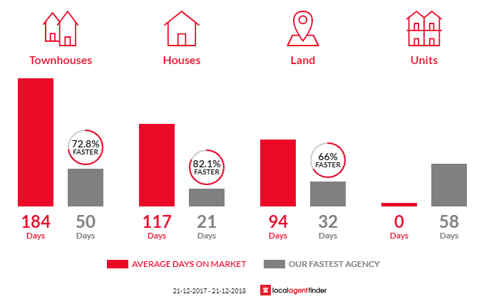 Average time to sell property in Piara Waters, WA 6112