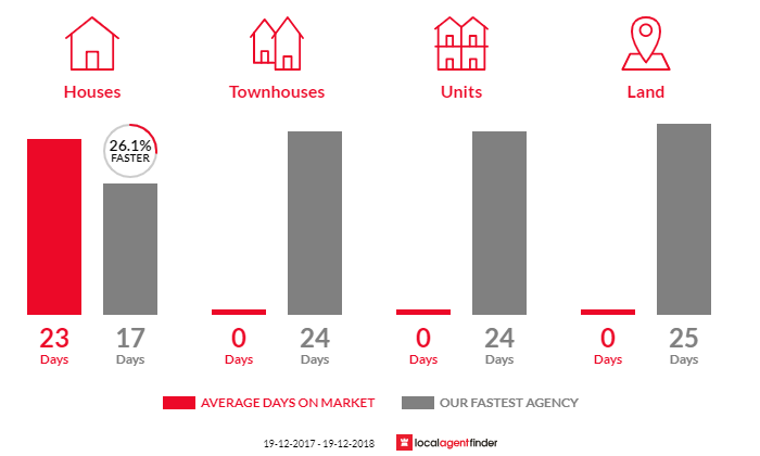 Average time to sell property in Picketts Valley, NSW 2251