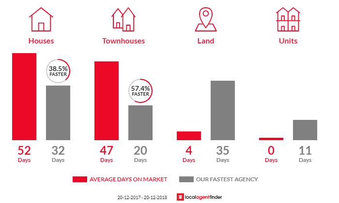 Average time to sell property in Picnic Point, NSW 2213