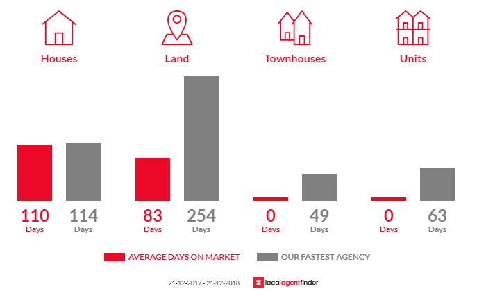 Average time to sell property in Pimpinio, VIC 3401