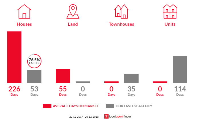 Average time to sell property in Pinkenba, QLD 4008