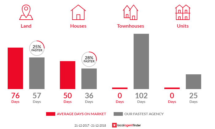 Average time to sell property in Pioneer Bay, VIC 3984