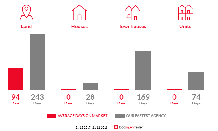 Average time to sell property in Pirron Yallock, VIC 3249