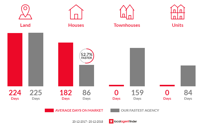 Average time to sell property in Pittsworth, QLD 4356
