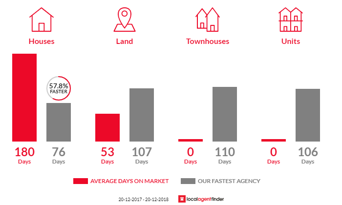 Average time to sell property in Placid Hills, QLD 4343