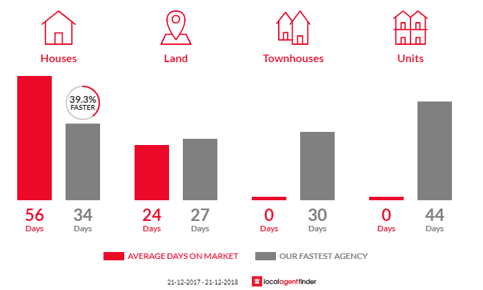 Average time to sell property in Plenty, VIC 3090