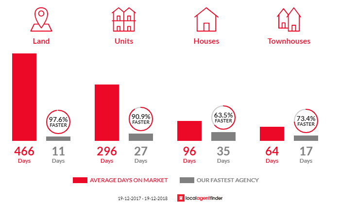 Average time to sell property in Plumpton, NSW 2761